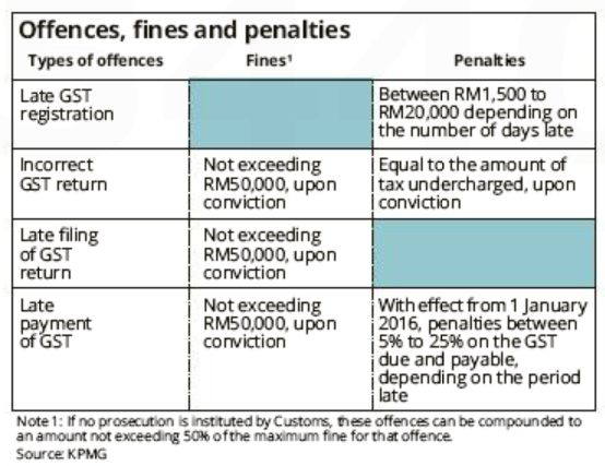 gst-penalty-table
